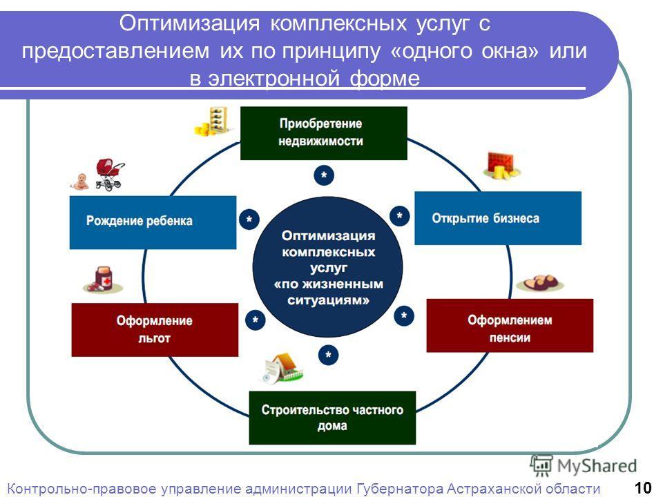 Оптимизация комплексных услуг с предоставлением их по принципу «одного окна» или в электронной форме Контрольно-правовое управление администрации Губернатора Астраханской области 10