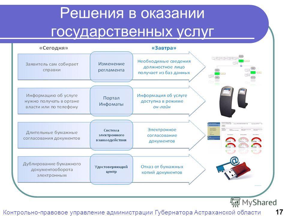 Решения в оказании государственных услуг Контрольно-правовое управление администрации Губернатора Астраханской области 17