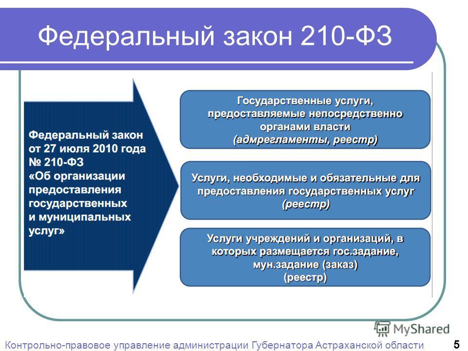 Федеральный закон 210-ФЗ Контрольно-правовое управление администрации Губернатора Астраханской области 5