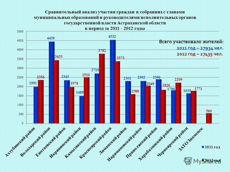 Всего участвовало жителей : 2011 год – 27934 чел. 2012 год – 27435 чел.