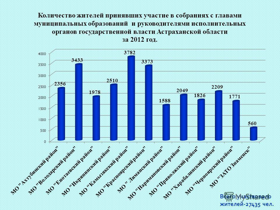 Всего участвовало жителей -27435 чел.