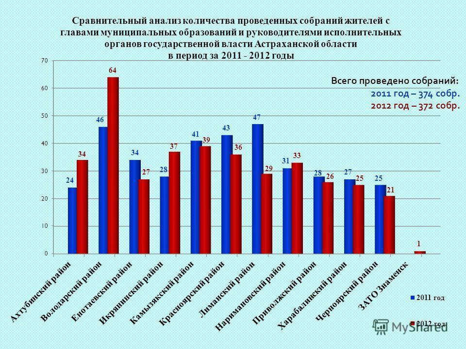 Всего проведено собраний : 2011 год – 374 собр. 2012 год – 372 собр.