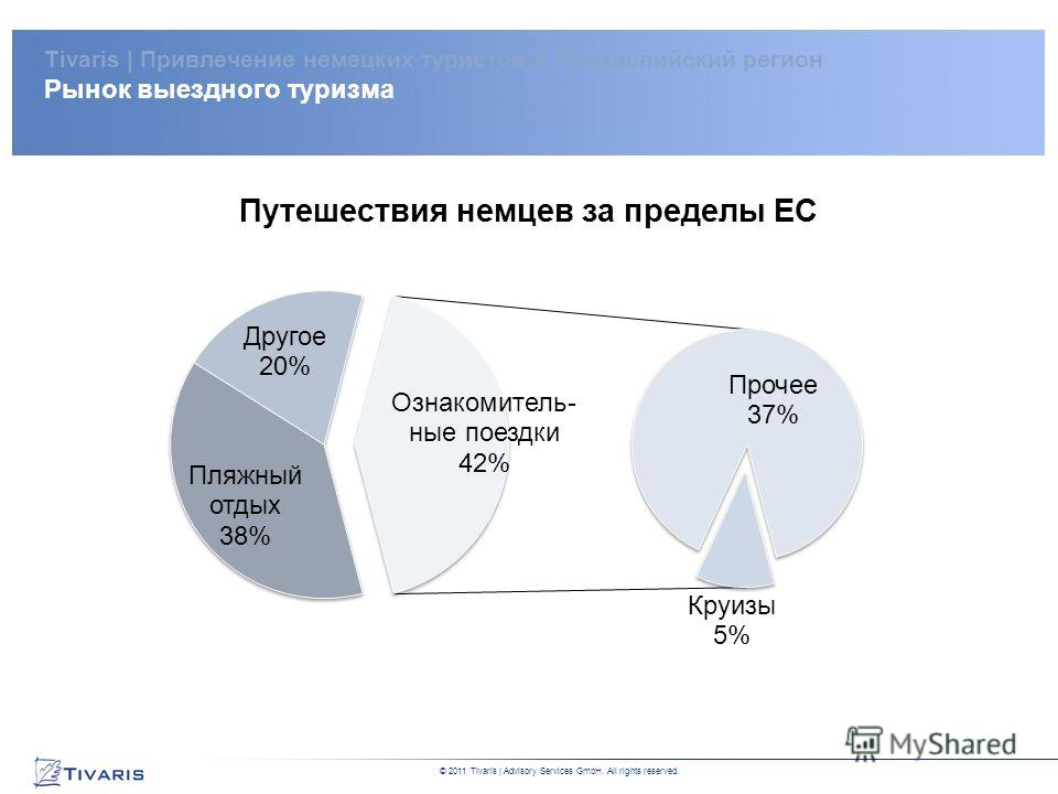 DRAFT Private and Confidential This report is for internal discussion purposes only. No party may place any reliance whatsoever on this report © 2011 Tivaris | Advisory Services GmbH. All rights reserved. Tivaris | Привлечение немецких туристов в При