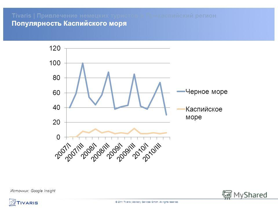 DRAFT Private and Confidential This report is for internal discussion purposes only. No party may place any reliance whatsoever on this report © 2011 Tivaris   Advisory Services GmbH. All rights reserved. Источник: Google Insight Tivaris   Привлечени