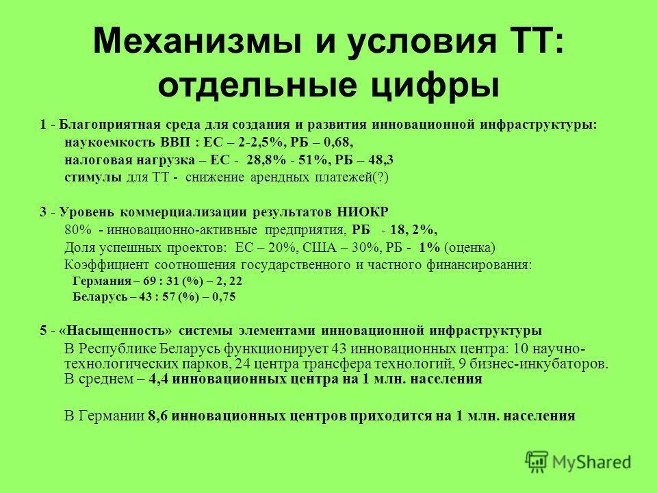 Механизмы и условия ТТ: отдельные цифры 1 - Благоприятная среда для создания и развития инновационной инфраструктуры: наукоемкость ВВП : ЕС – 2-2,5%, РБ – 0,68, налоговая нагрузка – ЕС - 28,8% - 51%, РБ – 48,3 стимулы для ТТ - снижение арендных плате