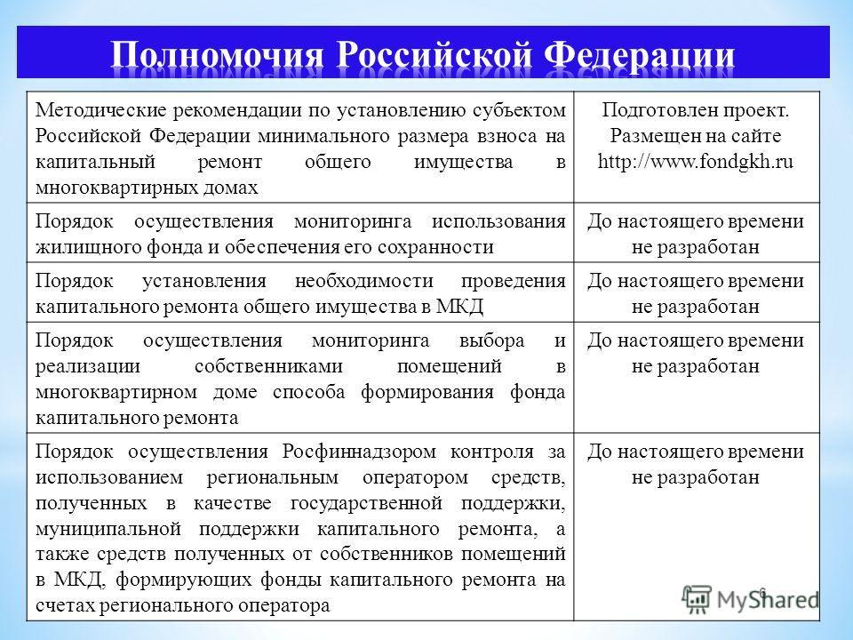 Методические рекомендации по установлению субъектом Российской Федерации минимального размера взноса на капитальный ремонт общего имущества в многоквартирных домах Подготовлен проект. Размещен на сайте http://www.fondgkh.ru Порядок осуществления мони