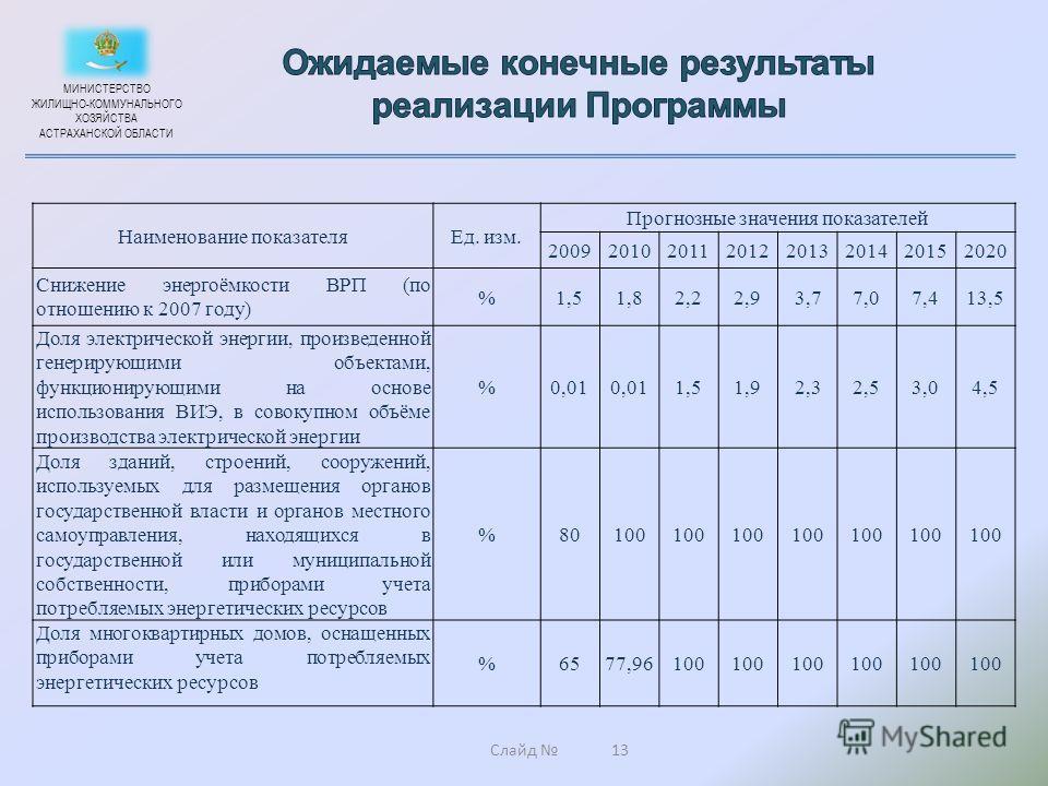 Слайд МИНИСТЕРСТВО ЖИЛИЩНО-КОММУНАЛЬНОГО ХОЗЯЙСТВА АСТРАХАНСКОЙ ОБЛАСТИ 13 Наименование показателяЕд. изм. Прогнозные значения показателей 20092010201120122013201420152020 Снижение энергоёмкости ВРП (по отношению к 2007 году) %1,51,82,22,93,77,07,413