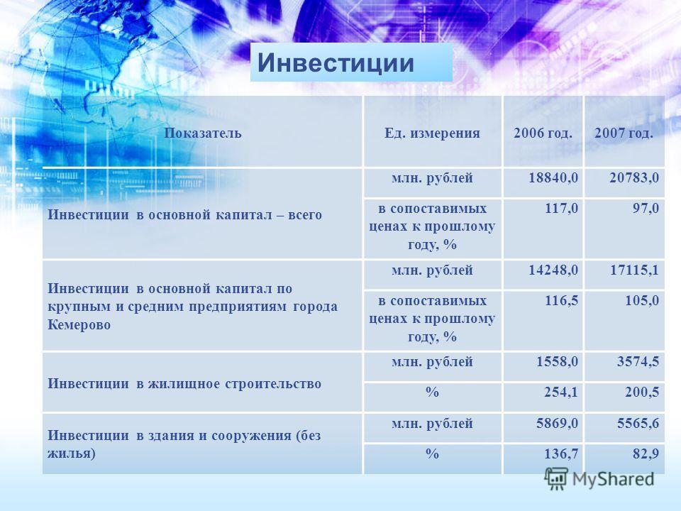 ПоказательЕд. измерения2006 год.2007 год. Инвестиции в основной капитал – всего млн. рублей18840,020783,0 в сопоставимых ценах к прошлому году, % 117,097,0 Инвестиции в основной капитал по крупным и средним предприятиям города Кемерово млн. рублей142