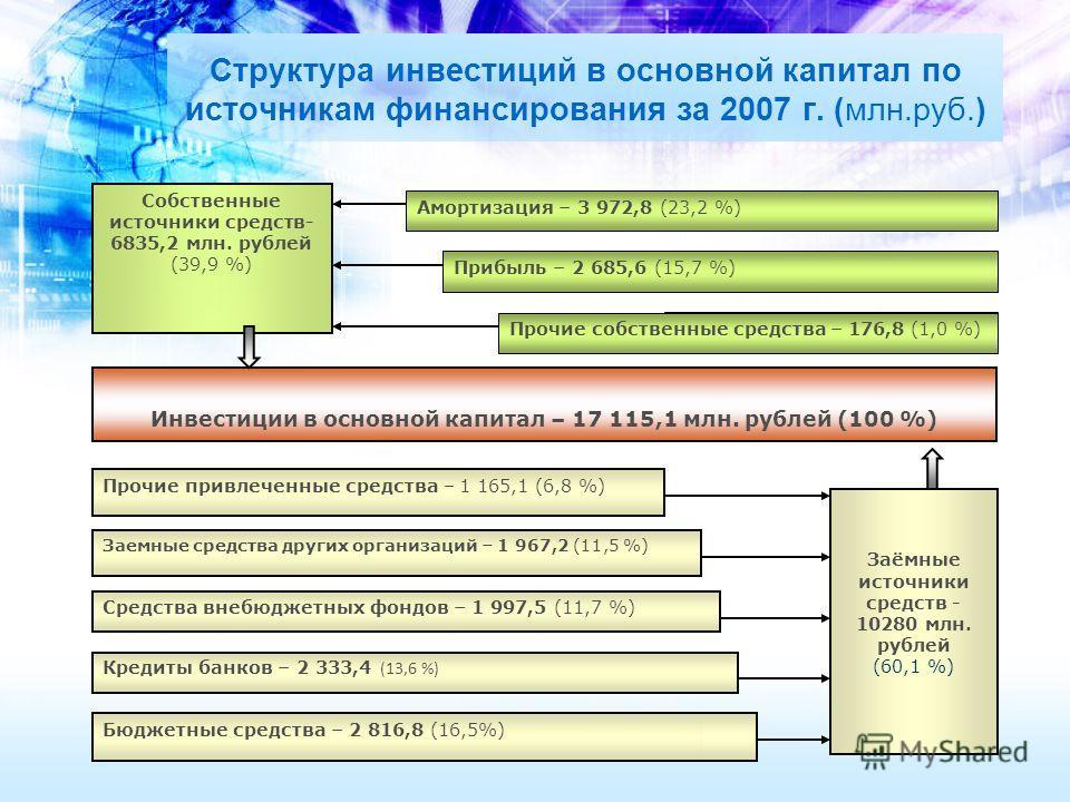 Структура инвестиций в основной капитал по источникам финансирования за 2007 г. (млн.руб.) Инвестиции в основной капитал – 17 115,1 млн. рублей (100 %) Заёмные источники средств - 10280 млн. рублей (60,1 %) Заемные средства других организаций – 1 967