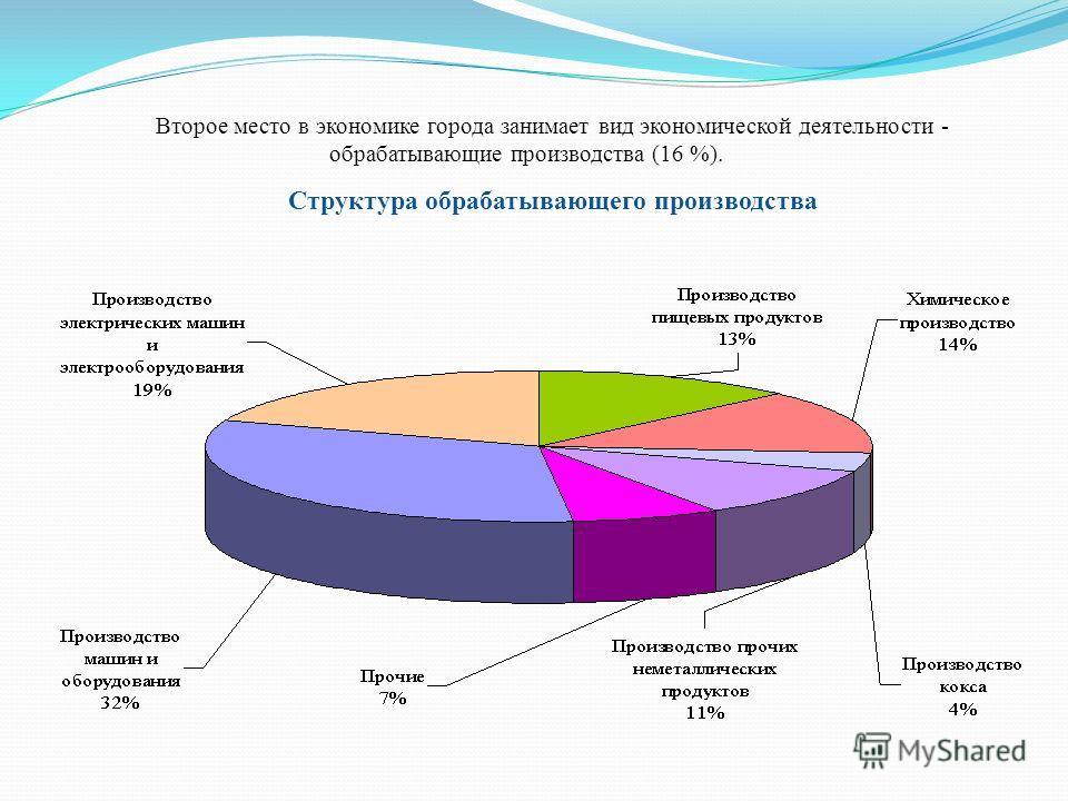 Второе место в экономике города занимает вид экономической деятельности - обрабатывающие производства (16 %). Структура обрабатывающего производства