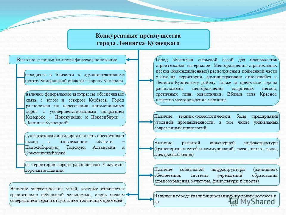 Конкурентные преимущества города Ленинска-Кузнецкого Выгодное экономико-географическое положение Город обеспечен сырьевой базой для производства строительных материалов. Месторождения строительных песков (некондиционных) расположены в пойменной части