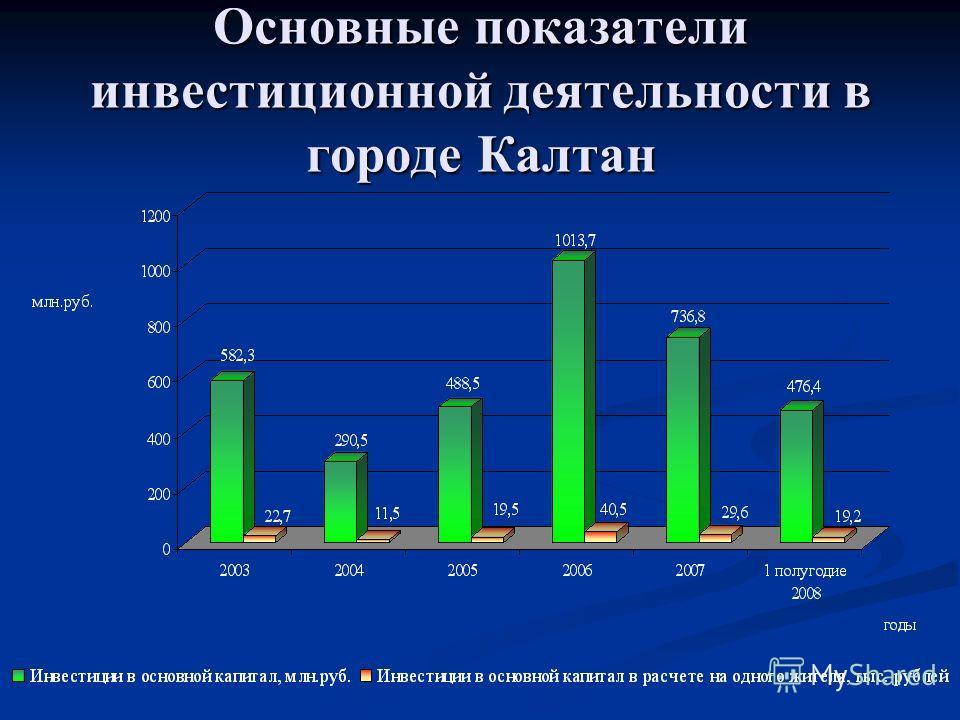Основные показатели инвестиционной деятельности в городе Калтан