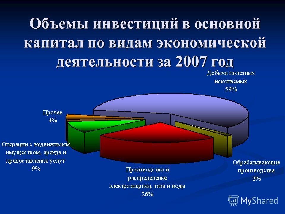 Объемы инвестиций в основной капитал по видам экономической деятельности за 2007 год