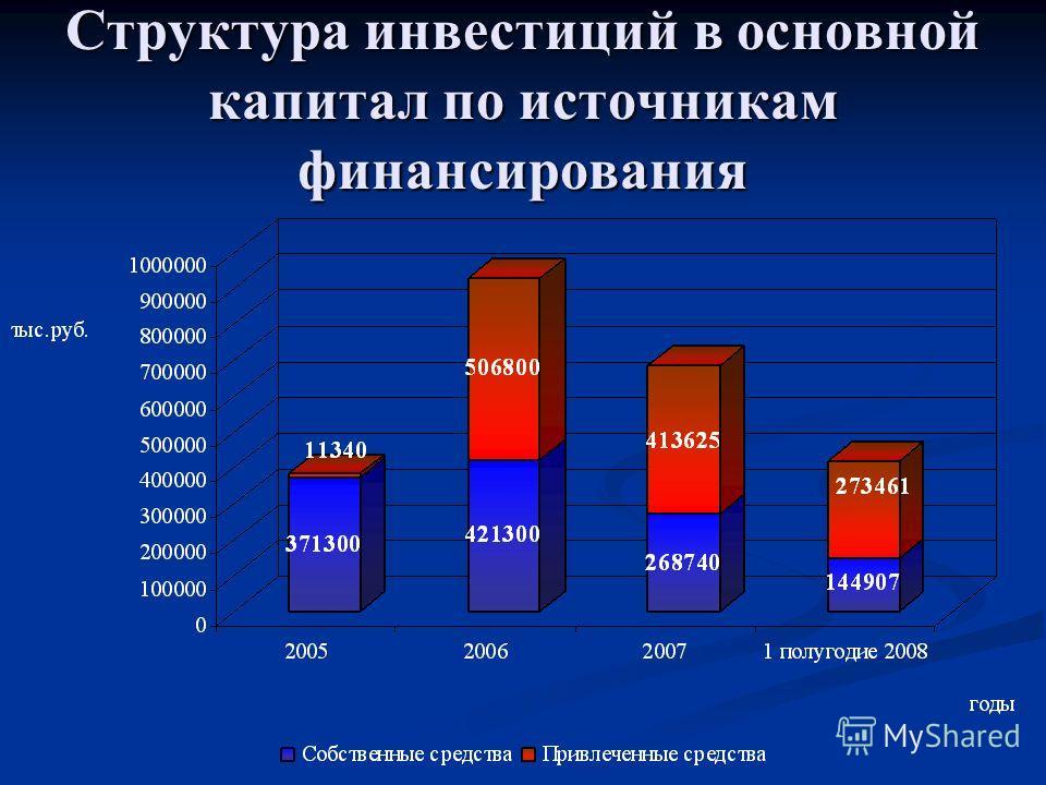 Структура инвестиций в основной капитал по источникам финансирования