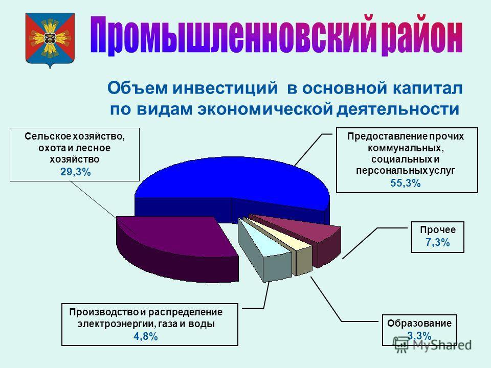 Объем инвестиций в основной капитал по видам экономической деятельности Прочее 7,3% Предоставление прочих коммунальных, социальных и персональных услуг 55,3% Производство и распределение электроэнергии, газа и воды 4,8% Образование 3,3% Сельское хозя