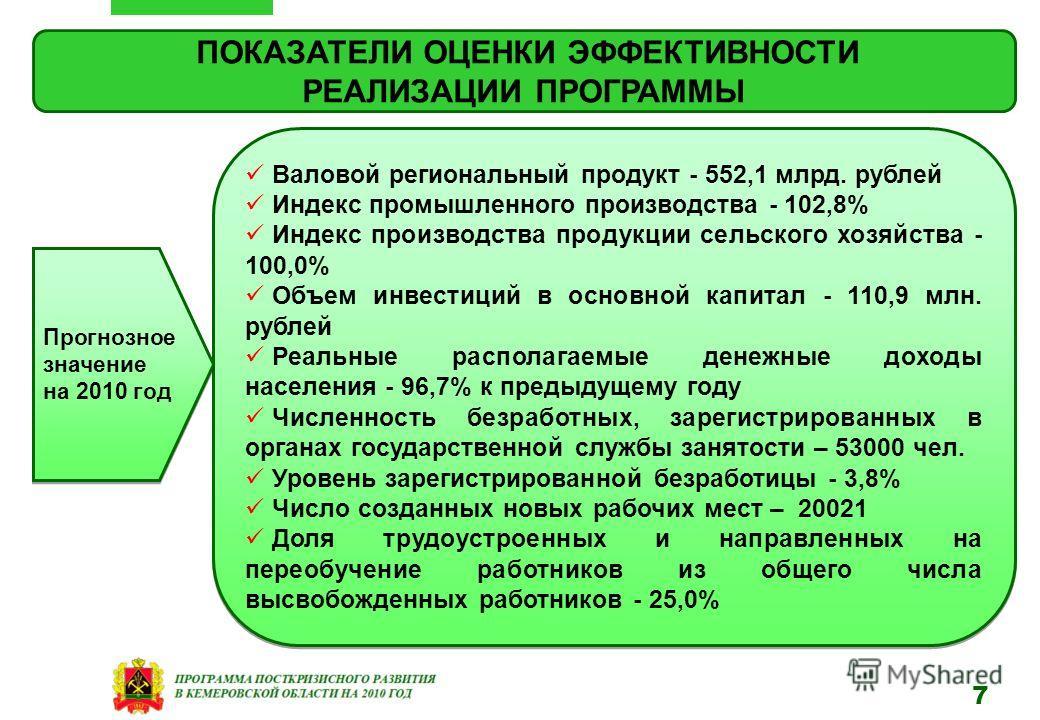 ПОКАЗАТЕЛИ ОЦЕНКИ ЭФФЕКТИВНОСТИ РЕАЛИЗАЦИИ ПРОГРАММЫ Валовой региональный продукт - 552,1 млрд. рублей Индекс промышленного производства - 102,8% Индекс производства продукции сельского хозяйства - 100,0% Объем инвестиций в основной капитал - 110,9 м