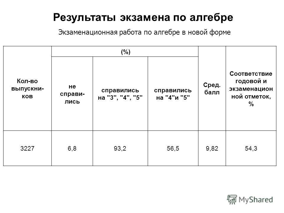 Кол-во выпускни- ков (%) (%) Сред. балл Соответствие годовой и экзаменацион ной отметок, % не справи- лись справились на