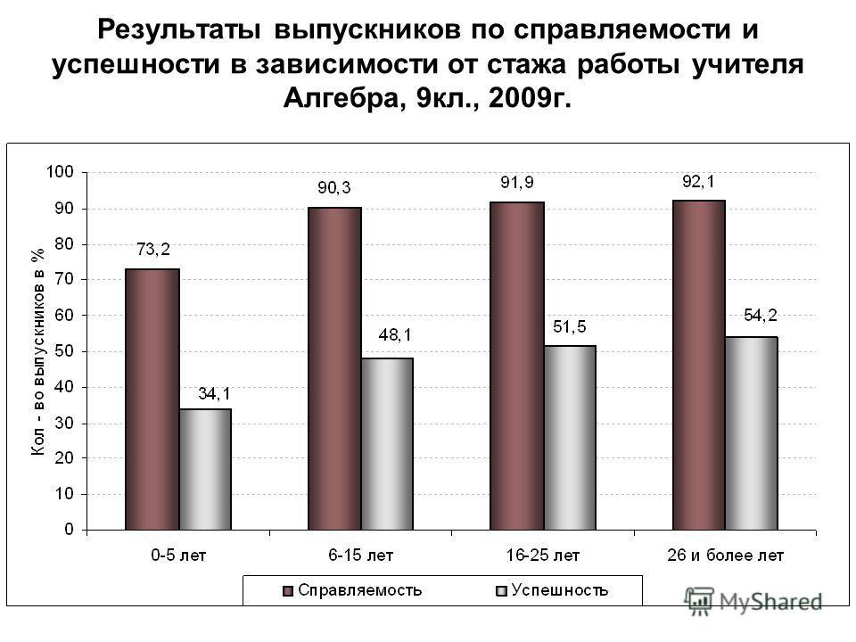 Результаты выпускников по справляемости и успешности в зависимости от стажа работы учителя Алгебра, 9кл., 2009г.