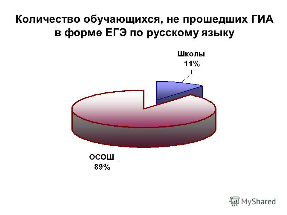 Количество обучающихся, не прошедших ГИА в форме ЕГЭ по русскому языку