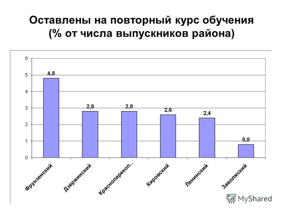 Оставлены на повторный курс обучения (% от числа выпускников района)