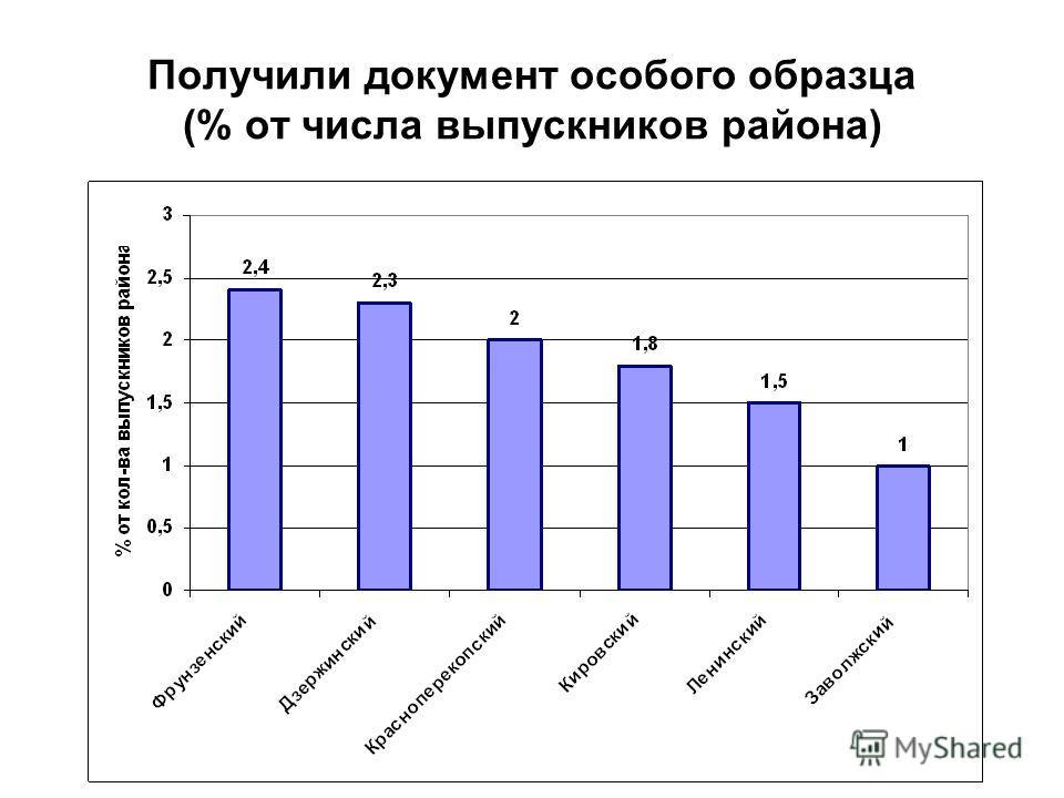 Получили документ особого образца (% от числа выпускников района)