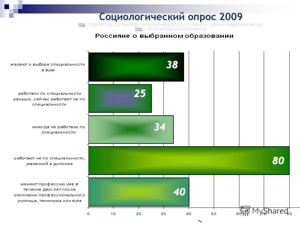 Социологический опрос 2009 httphttp://209.85.135.132/search?q=cache:WvDeafLLQYUJ:www.istra.ru/~pavlov/images/seminar.doc httphttp://hh.ru/article.xml?articleId=72638 25 34 80 40
