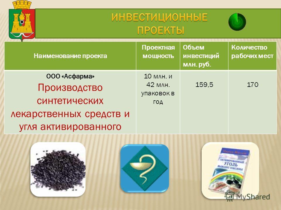 Наименование проекта Проектная мощность Объем инвестиций млн. руб. Количество рабочих мест ООО «Асфарма» Производство синтетических лекарственных средств и угля активированного 10 млн. и 42 млн. упаковок в год 159,5170