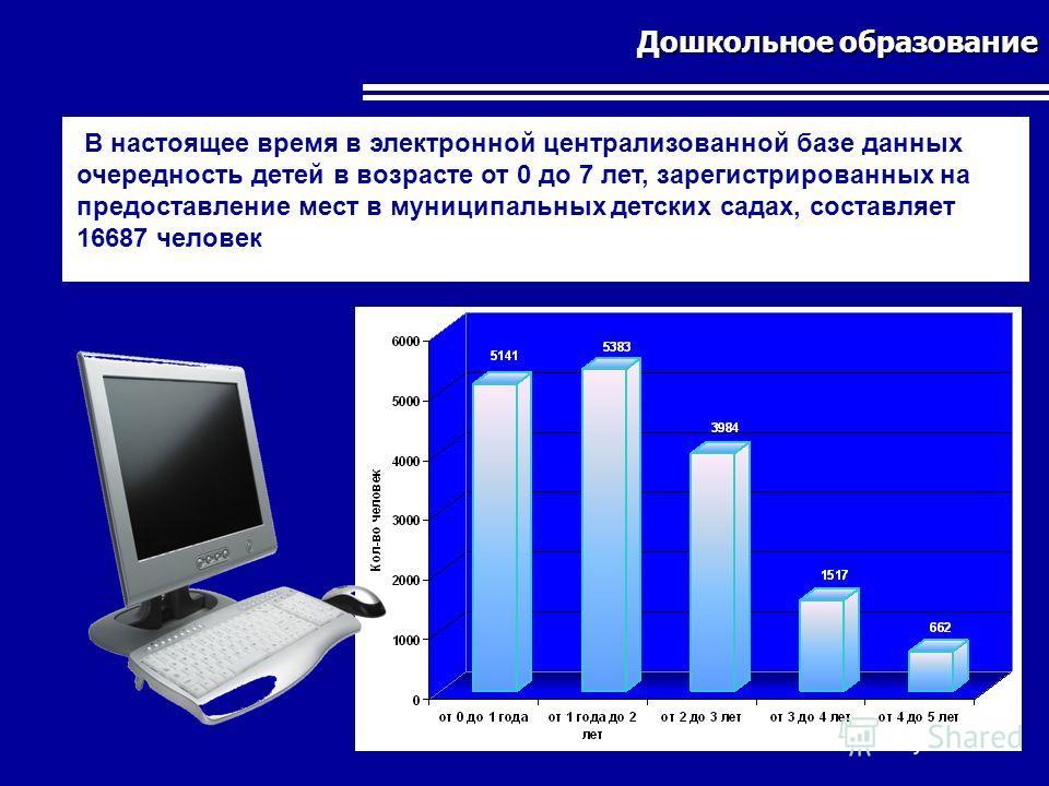 Дошкольное образование В настоящее время в электронной централизованной базе данных очередность детей в возрасте от 0 до 7 лет, зарегистрированных на предоставление мест в муниципальных детских садах, составляет 16687 человек