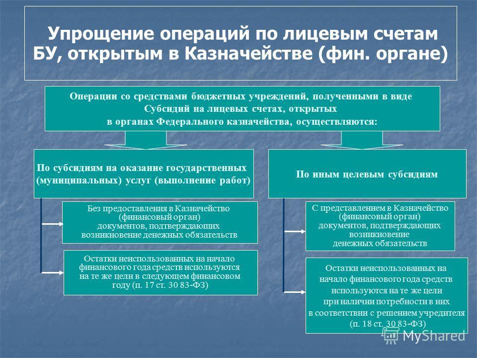 Изменение механизма финансового обеспечения БУ Переход от сметного финансирования к предоставлению субсидий Перейти к системе субсидий на гос./мун. задание для БУ, включающей: Субсидию на оказание услуг (выполнение работ) в соответствии с госзаданием
