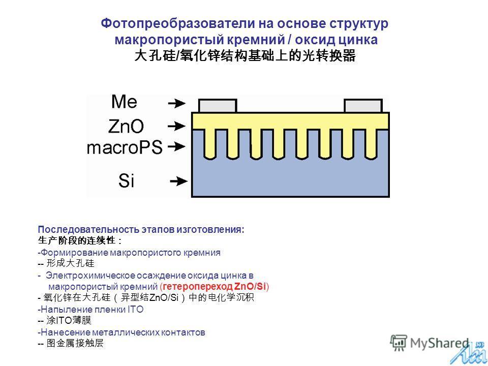 Фотопреобразователи на основе структур макропористый кремний / оксид цинка / Последовательность этапов изготовления: -Формирование макропористого кремния -- - Электрохимическое осаждение оксида цинка в макропористый кремний (гетеропереход ZnO/Si) - Z