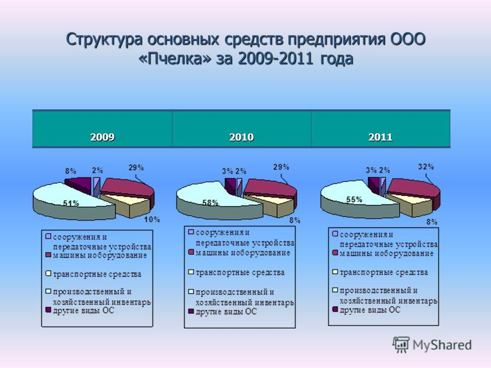 Структура основных средств предприятия ООО «Пчелка» за 2009-2011 года 200920102011