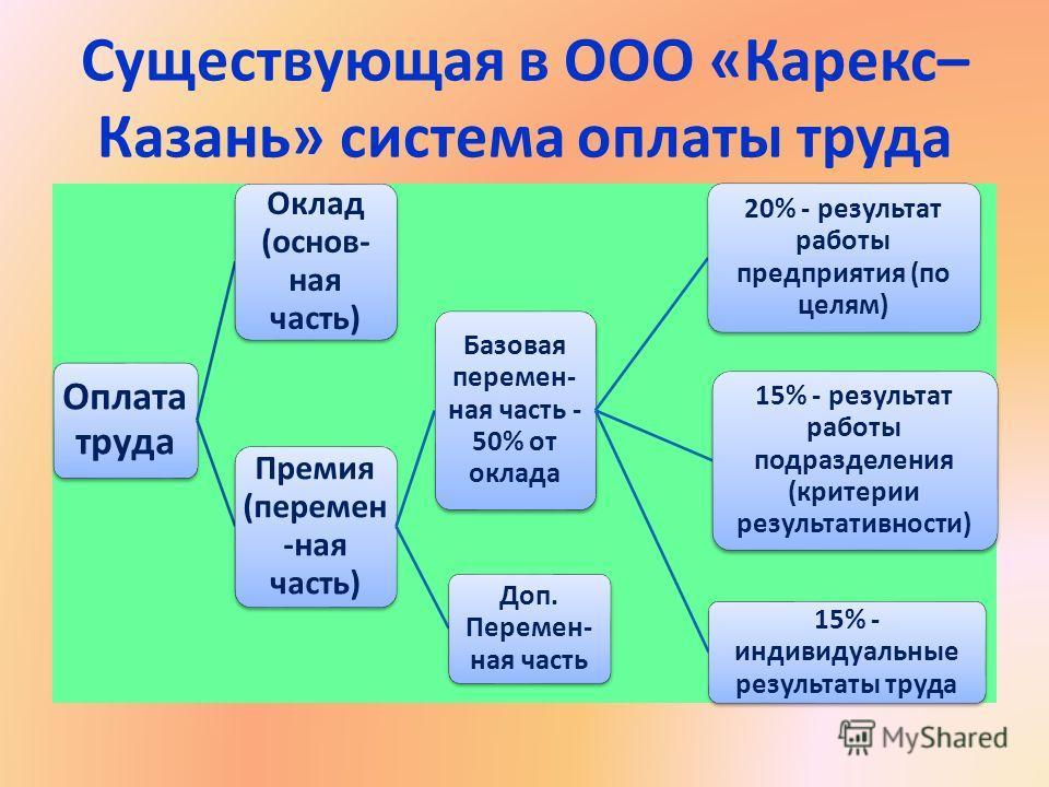 Существующая в ООО «Карекс– Казань» система оплаты труда Оплата труда Оклад (основ- ная часть) Премия (перемен -ная часть) Базовая перемен- ная часть - 50% от оклада 20% - результат работы предприятия (по целям) 15% - результат работы подразделения (