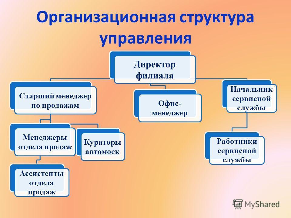 управление социальным развитием организации курсовая работа