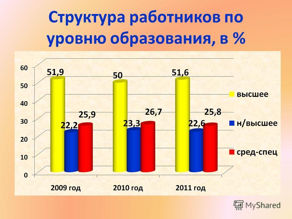 Структура работников по уровню образования, в %
