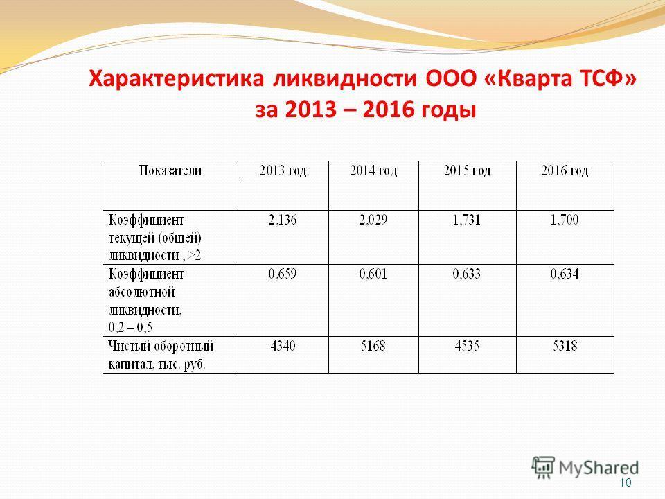 10 Характеристика ликвидности ООО «Кварта ТСФ» за 2013 – 2016 годы