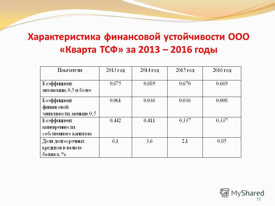 Характеристика финансовой устойчивости ООО «Кварта ТСФ» за 2013 – 2016 годы 11