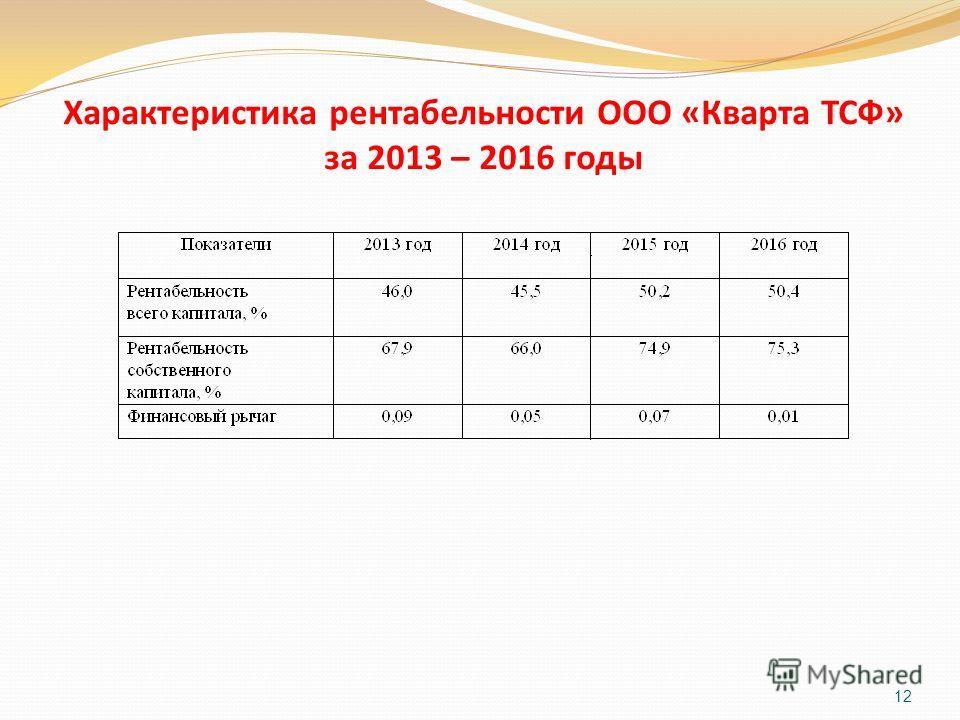 Характеристика рентабельности ООО «Кварта ТСФ» за 2013 – 2016 годы 12