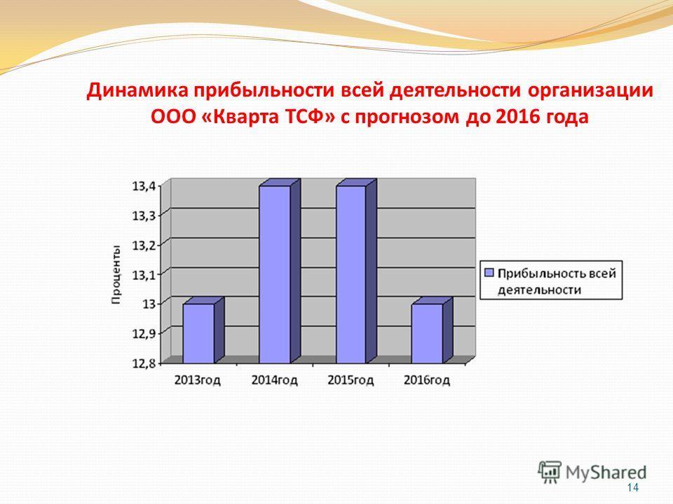14 Динамика прибыльности всей деятельности организации ООО «Кварта ТСФ» с прогнозом до 2016 года