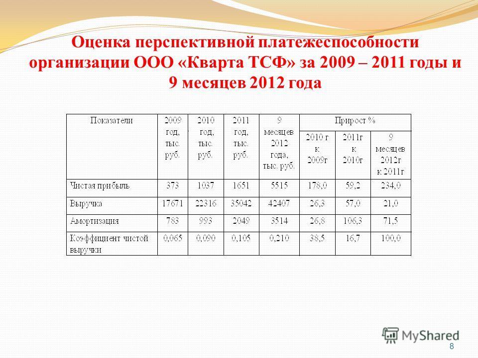 Оценка перспективной платежеспособности организации ООО «Кварта ТСФ» за 2009 – 2011 годы и 9 месяцев 2012 года 8