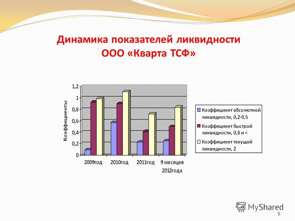 Динамика показателей ликвидности ООО «Кварта ТСФ» 9