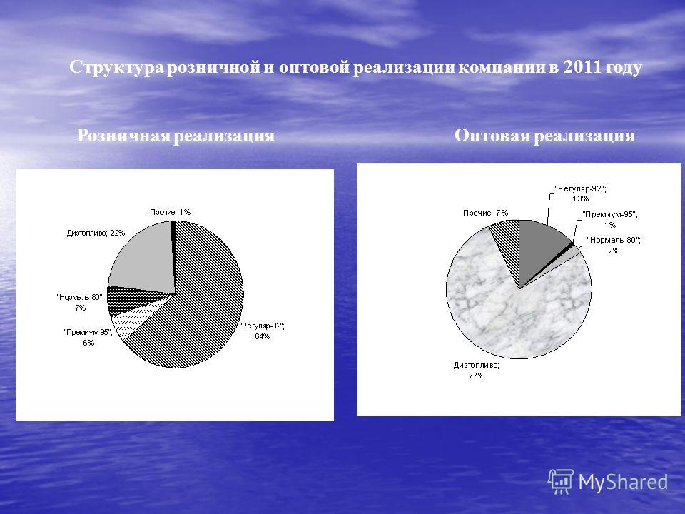 Структура розничной и оптовой реализации компании в 2011 году Розничная реализацияОптовая реализация