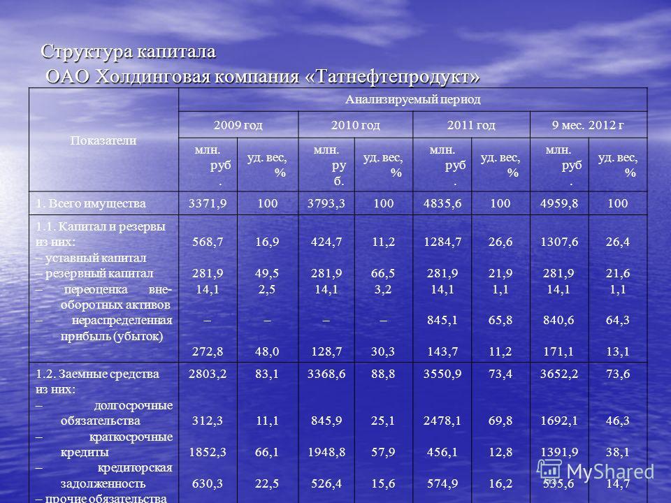 Структура капитала ОАО Холдинговая компания «Татнефтепродукт» Показатели Анализируемый период 2009 год2010 год2011 год9 мес. 2012 г млн. руб. уд. вес, % млн. ру б. уд. вес, % млн. руб. уд. вес, % млн. руб. уд. вес, % 1. Всего имущества3371,91003793,3