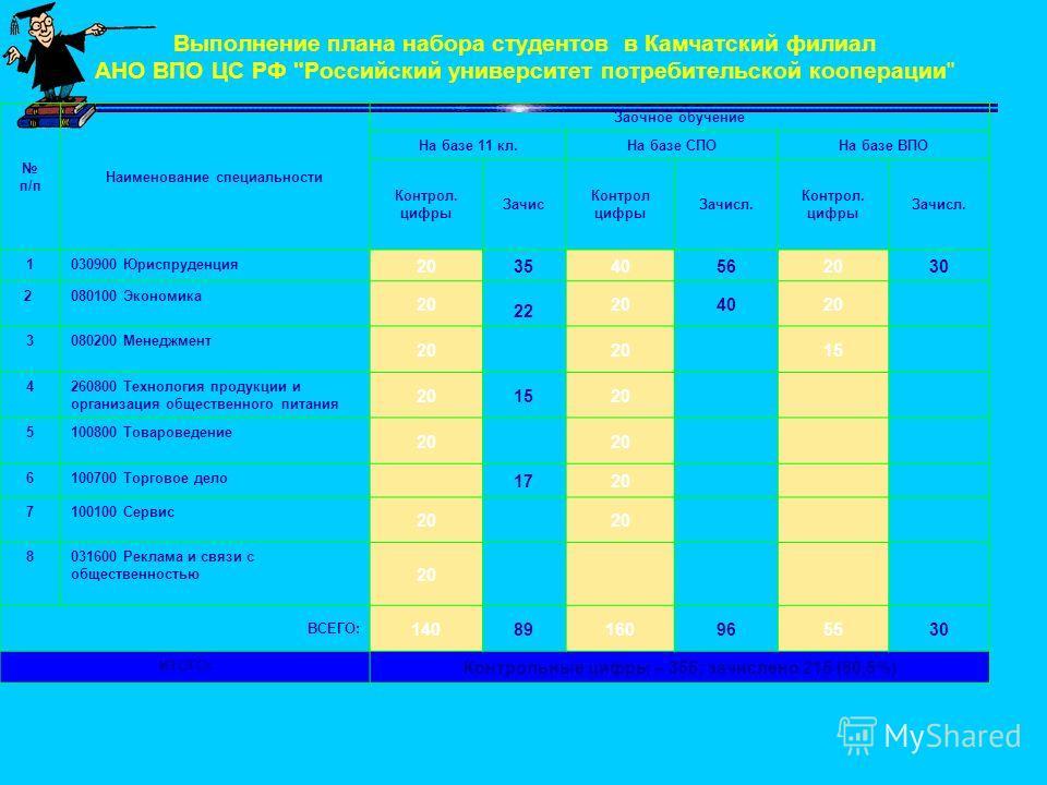 Выполнение плана набора студентов в Камчатский филиал АНО ВПО ЦС РФ