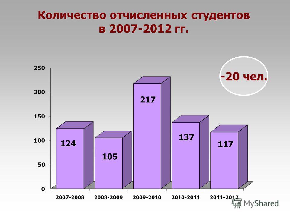 Количество отчисленных студентов в 2007-2012 гг. -20 чел.