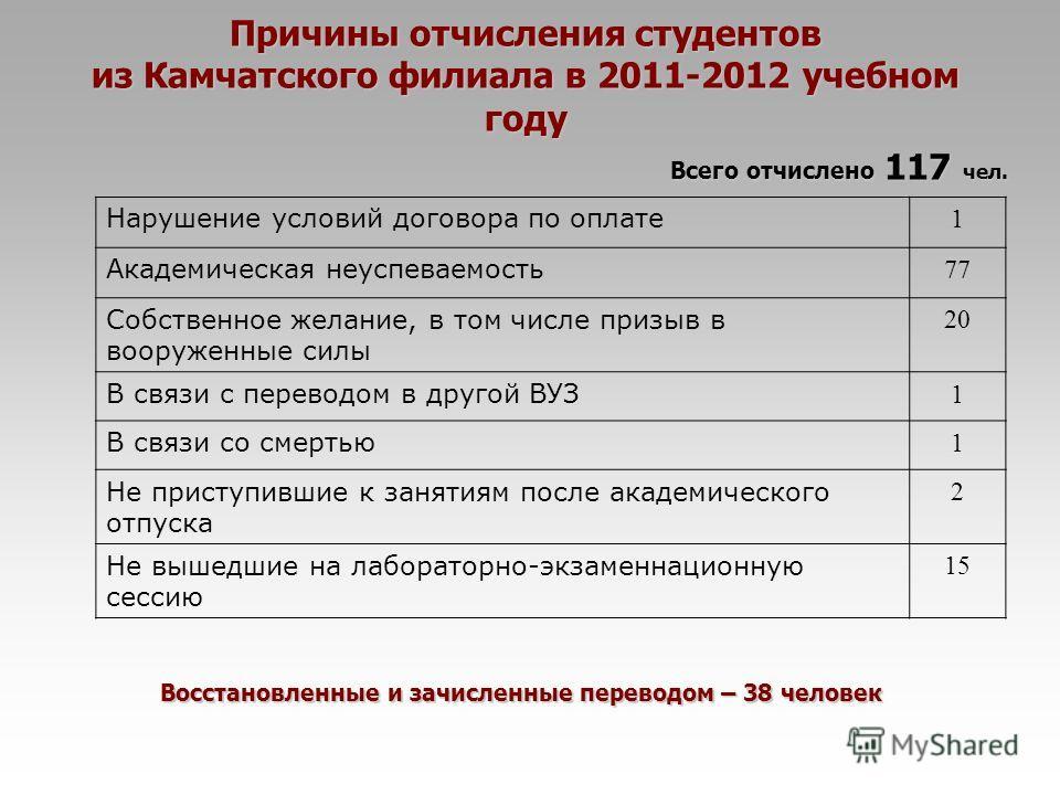 Причины отчисления студентов из Камчатского филиала в 2011-2012 учебном году Нарушение условий договора по оплате 1 Академическая неуспеваемость 77 Собственное желание, в том числе призыв в вооруженные силы 20 В связи с переводом в другой ВУЗ 1 В свя