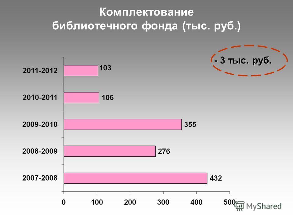 Комплектование библиотечного фонда (тыс. руб.) - 3 тыс. руб.