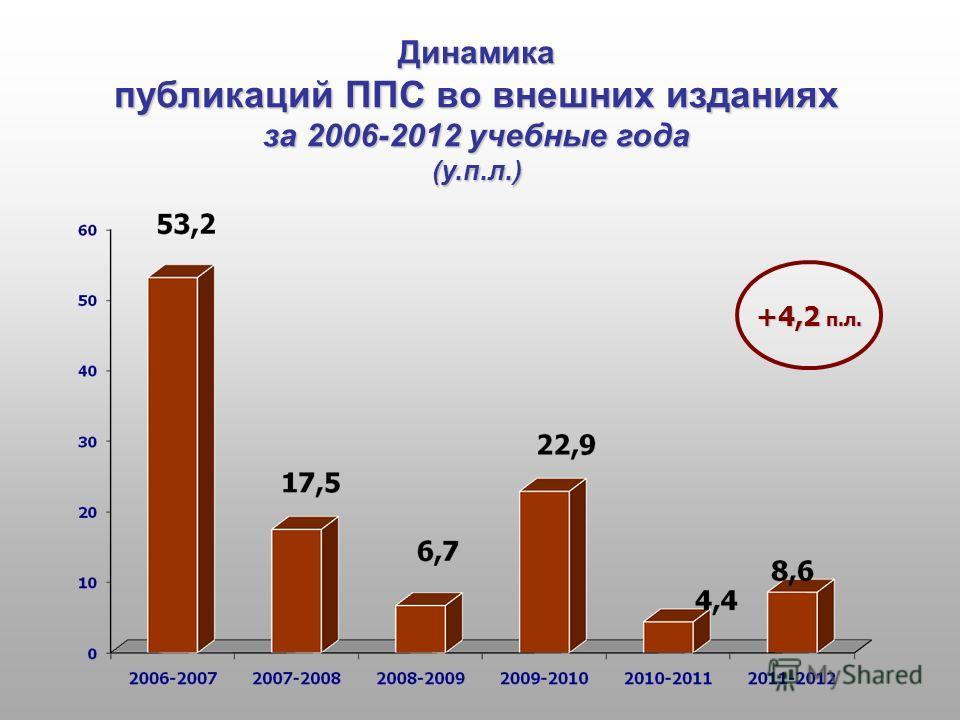 Динамика публикаций ППС во внешних изданиях за 2006-2012 учебные года (у.п.л.) +4,2 п.л.