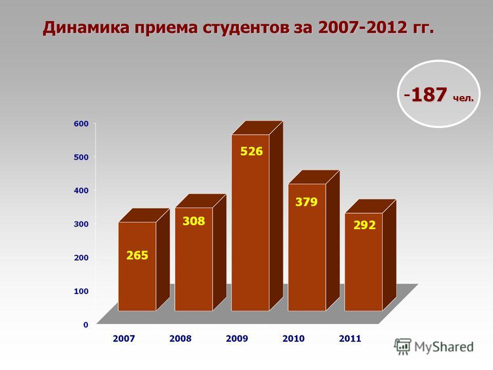 Динамика приема студентов за 2007-2012 гг. -187 чел.