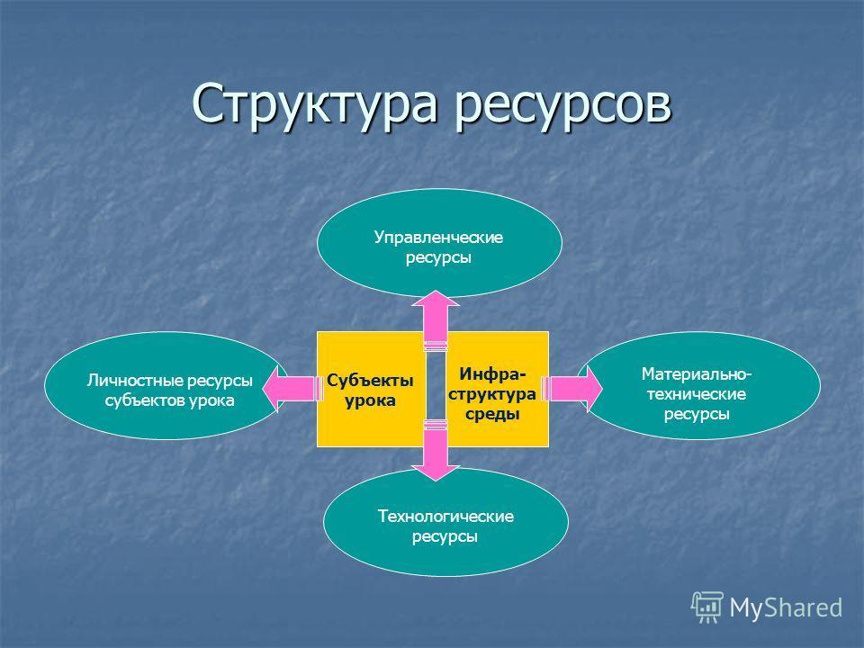 Структура ресурсов Субъекты урока Инфра- структура среды Личностные ресурсы субъектов урока Материально- технические ресурсы Управленческие ресурсы Технологические ресурсы