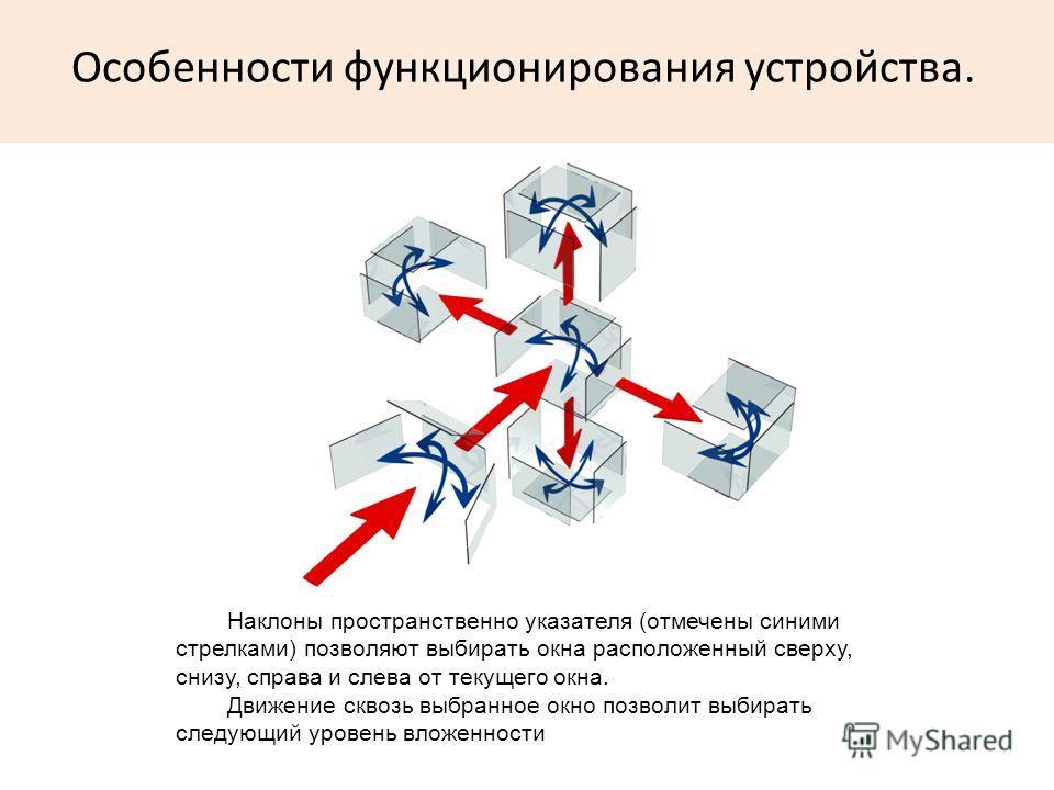 Особенности функционирования устройства. Наклоны пространственно указателя (отмечены синими стрелками) позволяют выбирать окна расположенный сверху, снизу, справа и слева от текущего окна. Движение сквозь выбранное окно позволит выбирать следующий ур